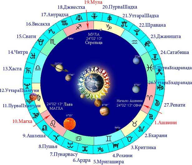 Как посчитать свой знак зодиака